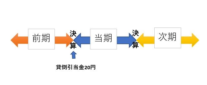 簿記3級貸倒引当金の設定